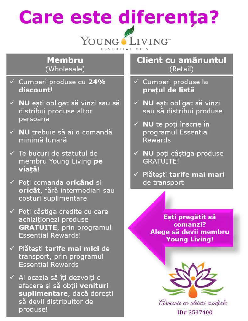 Diferenta membru vs. client YL