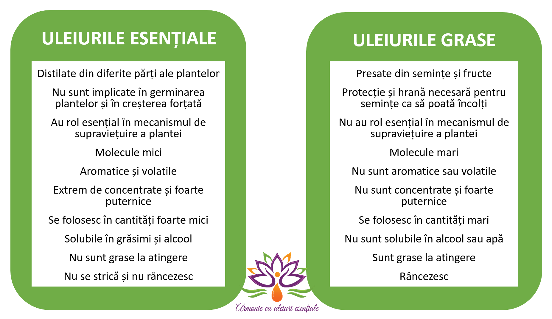 Uleiuri esentiale vs. uleiuri grase