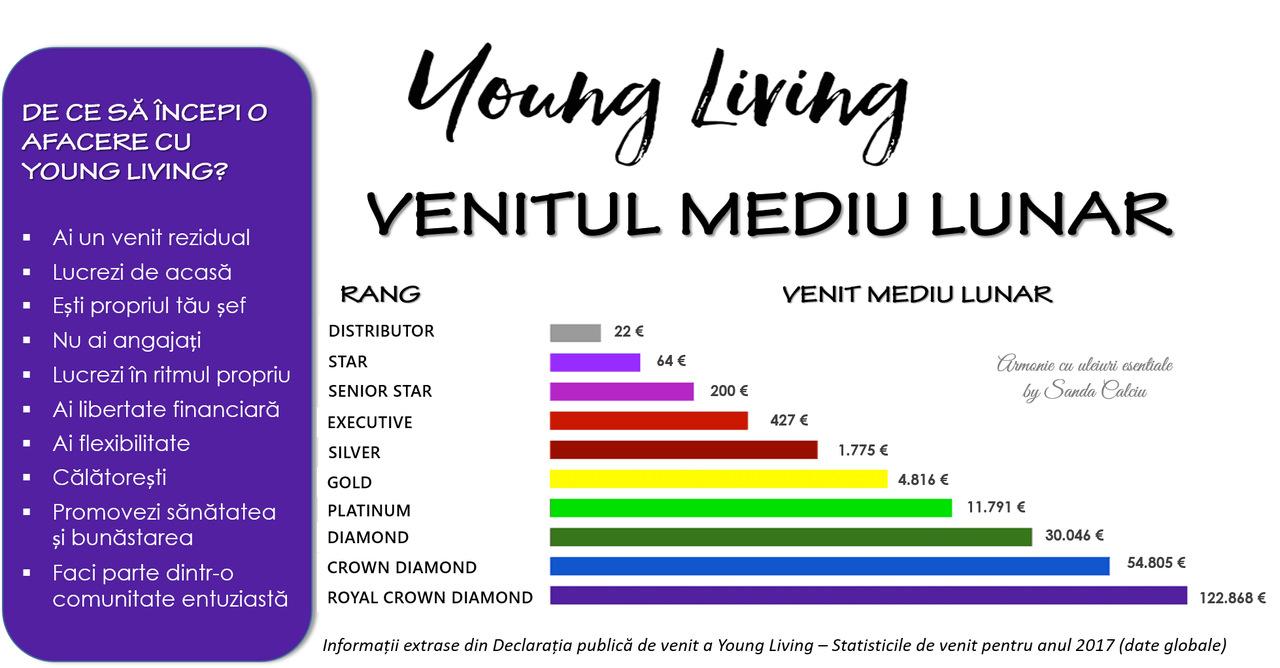 Young Living - venitul mediu lunar 2017_resized